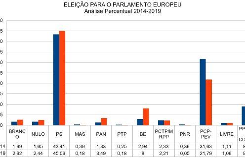 Europeias: Resultados Eleitorais