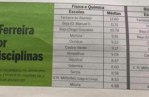 A Escola de Ferreira foi a melhor, do Baixo Alentejo, em duas disciplinas.