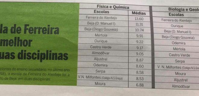 (Português) A Escola de Ferreira foi a melhor, do Baixo Alentejo, em duas disciplinas.